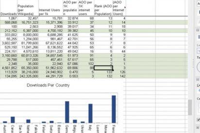 Así de sencillo puedes crear una hoja de cálculo con OpenOffice
