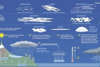 Calentamiento: Las ciudades crean sus propias nubes por el efecto isla de calor