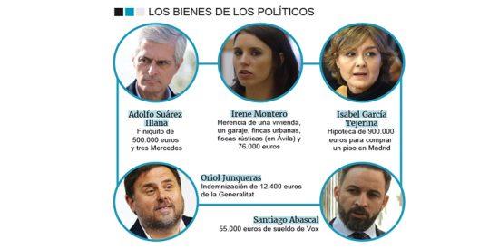 Así es el abultado patrimonio de algunos políticos: Desde la herencia de Irene Montero, el finiquito de Suárez Illana