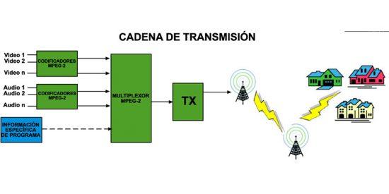 La TDT y el mayor aprovechamiento del ancho de banda