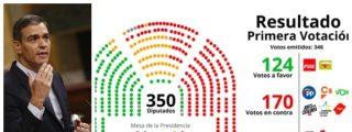El Congreso rechaza la investidura de Sánchez con la abstención de Unidas Podemos