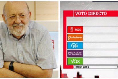 La aviesa amenaza de Sánchez a Podemos y separatistas: 'Masterchef' Tezanos saca un CIS con el que el PSOE arrasaría en la repetición electoral