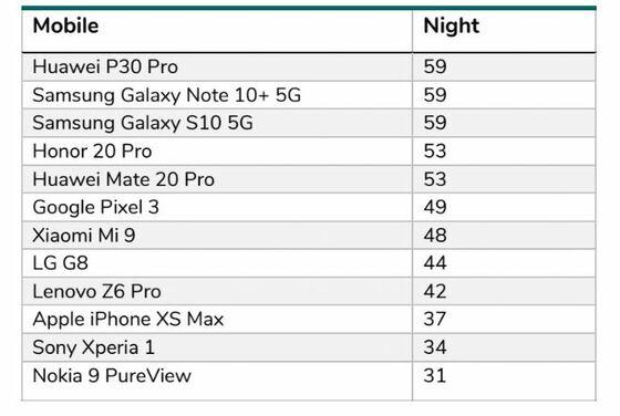Mejores móviles para fotos nocturnas 2019