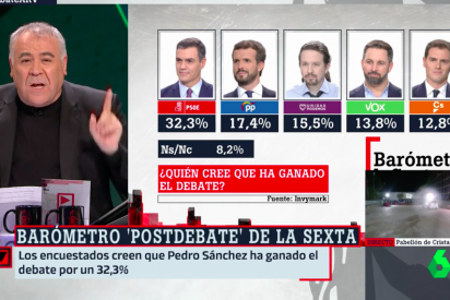 laSexta manipula el debate: da vencedor a Sánchez y los espectadores estallan hundiendo a Ferreras