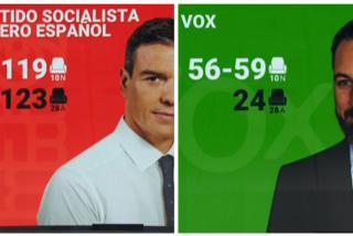 Elecciones generales 10-N: El PSOE cae, PP y Vox suben con fuerza, Podemos resiste y Cs se desploma