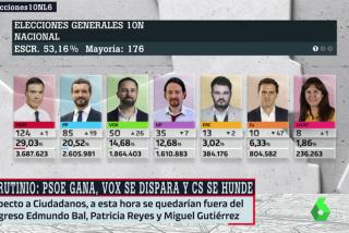 Elecciones generales 10-N: El PSOE vence pero no convence y VOX se dispara hasta los 52 diputados (60% de los votos escrutados)