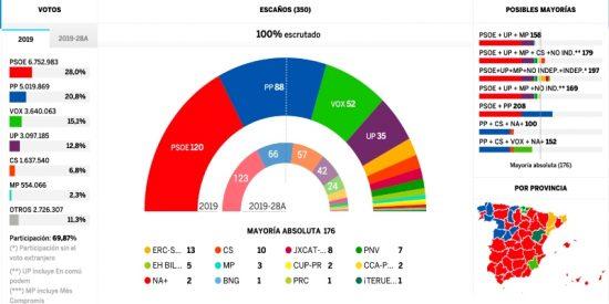 Elecciones 10-N: España Suma habría sumado