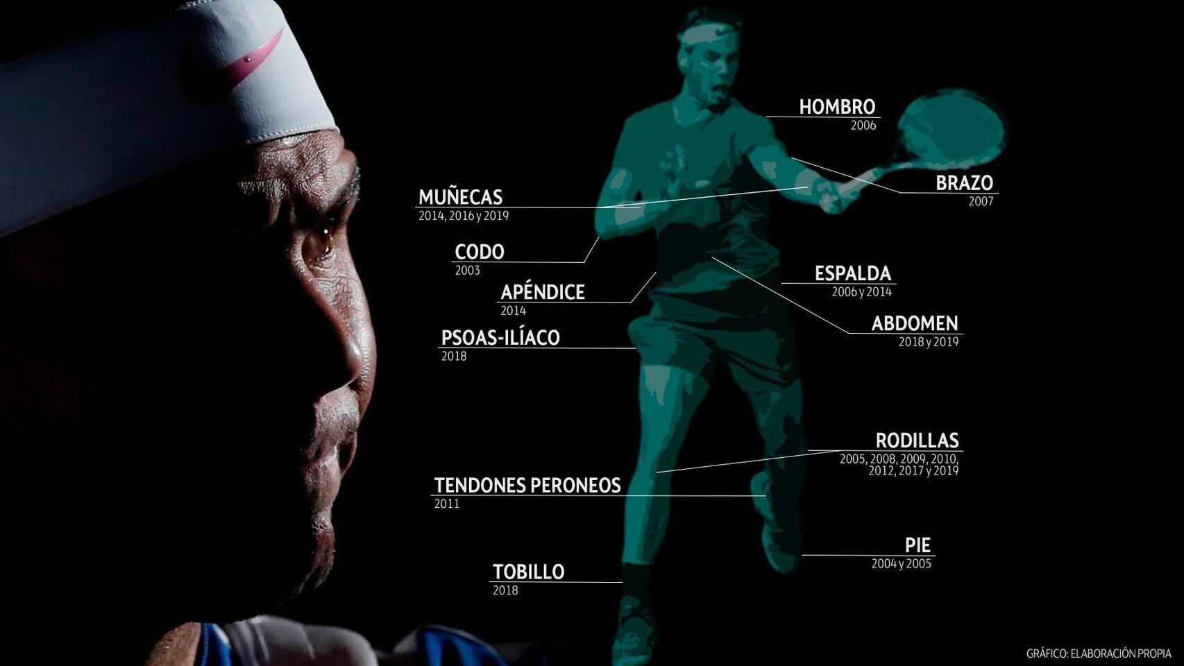 Las lesiones nunca han podido con el gran Rafa Nadal: 24 en 16 años, pero número 1 del mundo a sus 33 años