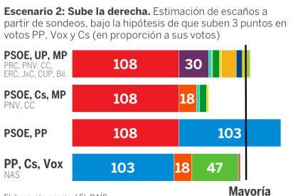 'El País' arruina el domingo electoral a Pedro Sánchez revelando el subidón de VOX y otras 'bombas' para el PSOE