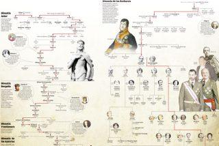 A los mil reyes que ha tenido España