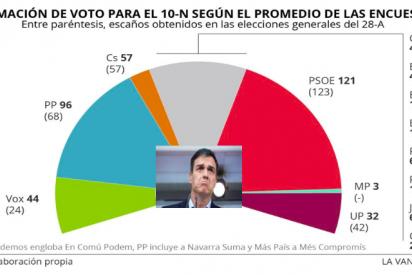 """Manuel del Rosal:""""¿De verdad, de verdad que es más beneficioso para España un gobierno en minoría de Pedro Sánchez que nuevas elecciones? ¿De verdad?"""""""
