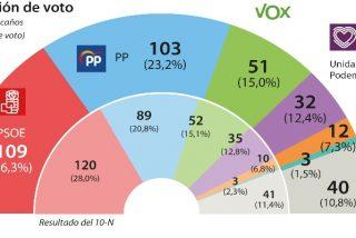 Sondeos: el PSOE se desploma, sube el PP, se solidifica VOX y Sánchez no sería presidente