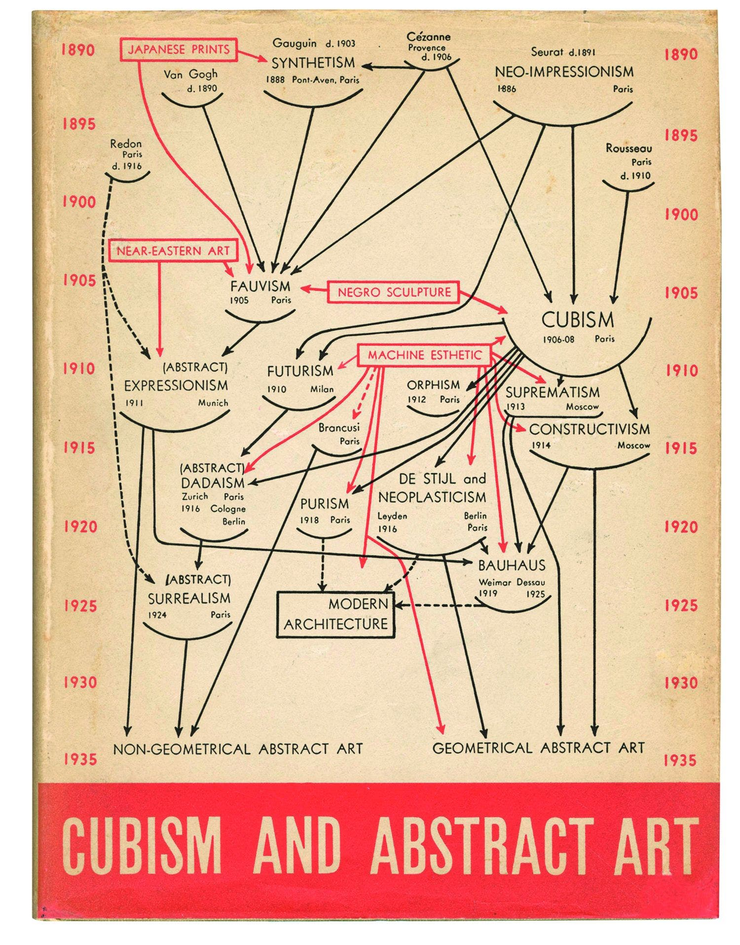 Genealogías del arte