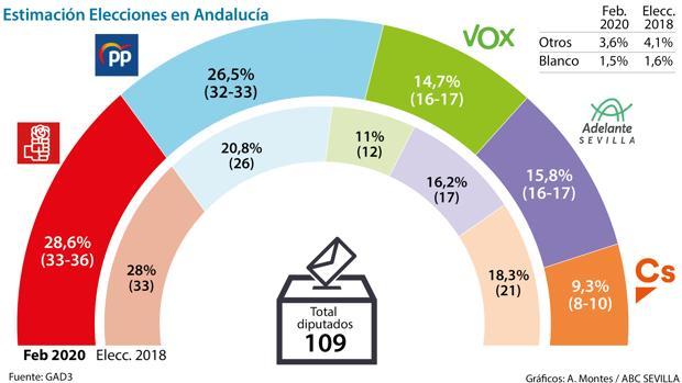 A la izquierda andaluza se le atraganta el día de la Comunidad con esta encuesta de ABC
