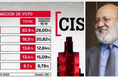 Tezanos convierte el CIS en la hora del humor chanante: Sánchez se consolida pese al 'caso Ábalos' y su entreguismo al golpismo