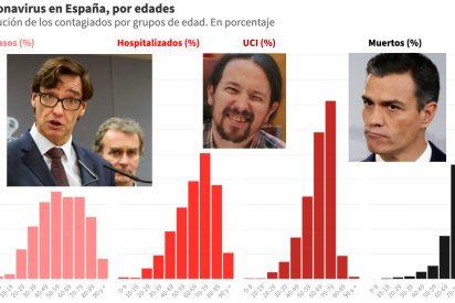 Para Sánchez, Iglesias, Illa, Simón y compinches, España no es país para viejos