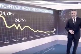 Los 30 segundos que aniquilan el escaso prestigio que le quedaba a Carlos 'Pinganillo': así hace desaparecer en RTVE a más de 18.000 muertos por coronavirus
