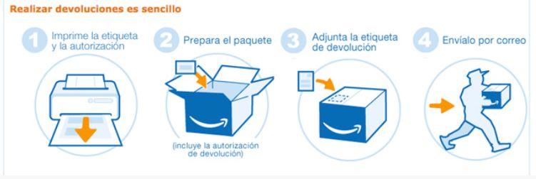 Devoluciones Amazon