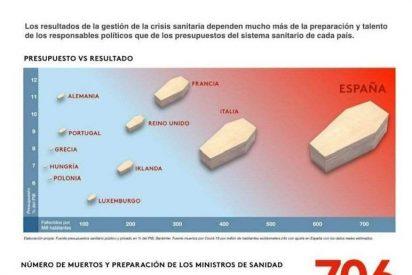Un devastador informe europeo culpa a Sánchez, Iglesias y al Gobierno de las muertes por coronavirus