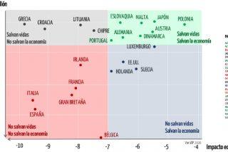 'Vidas vs Economía': este gráfico demuestra que el Gobierno Sánchez no nos ahorra ni muertos ni ruina