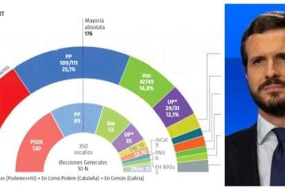 La nefasta gestión de Sánchez del coronavirus coloca a la derecha a siete escaños de la mayoría absoluta