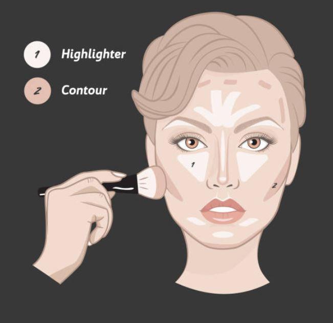 contouring facial