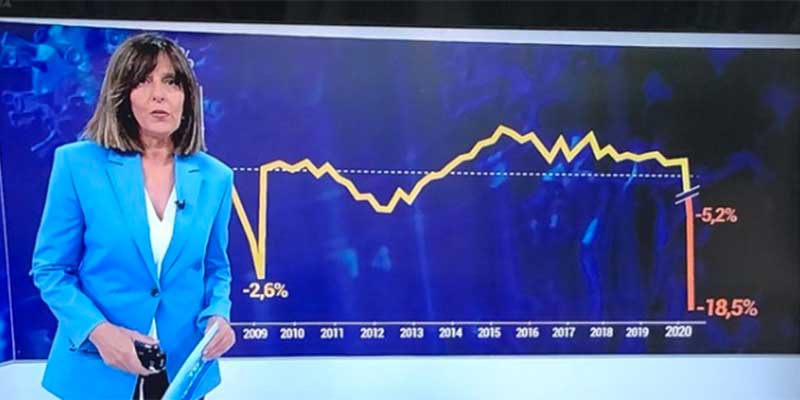 Las redes no le pasan ni una a TVE: así manipuló Ana Blanco los gráficos de la caída del PIB