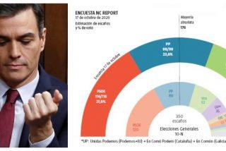 La pandemia sale gratis al PSOE: Sánchez podría seguir siendo presidente pese a la subida de PP y VOX y el hundimiento de Podemos