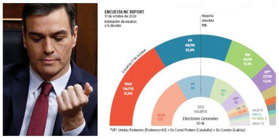 La pandemia sale gratis al PSOE: Sánchez seguirá de presidente pese a crecer el PP y VOX y hundirse Podemos