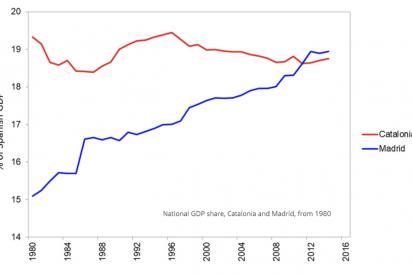 ¿Sale barato para los catalanes el proceso independentista de Cataluña?