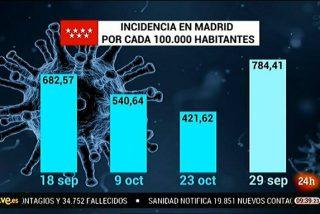 El odio de TVE al PP causa un escándalo: manipula un gráfico con datos del Covid para dañar a Ayuso