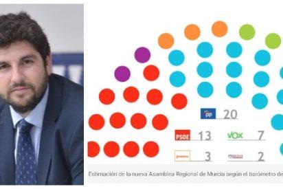 El PP gana fuerza en Murcia: sube cuatro escaños y podría elegir entre C's o VOX para gobernar