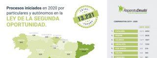 Repara tu deuda abogados informa que 2820 arruinados en Madrid se acogen a la Ley de la Segunda Oportunidad
