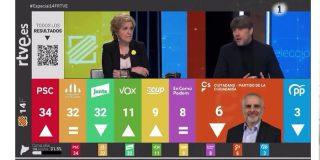 El show racista y verdulero de Fortes, Nierga, Dedéu y Rahola en TVE se salda con un batacazo de audiencia