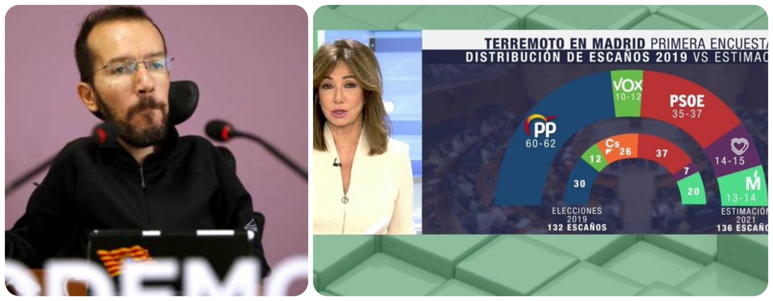 Echenique es de traca: ve positivo para Iglesias el sondeo de Ana Rosa en el que Ayuso roza la mayoría absoluta