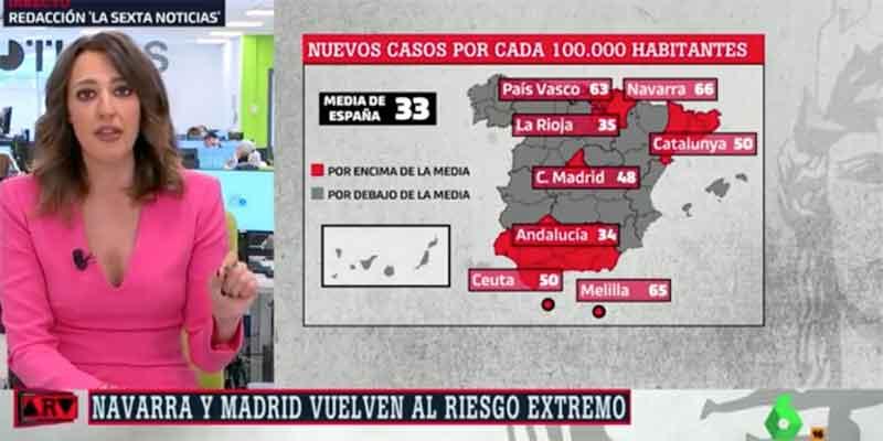 Mano de palos al programa de Ferreras por asegurar que Madrid es la comunidad con peores datos epidemiológicos