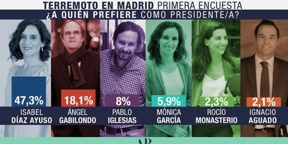 Las encuestas duplican los votos de Isabel Díaz Ayuso, que podría gobernar con VOX en Madrid