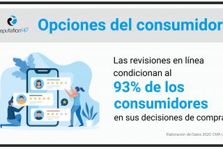Informe De ReputationUP: El 93% de los usuarios basan sus opciones de compra en reseñas online