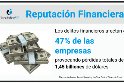 ReputationUP protege con éxito la reputación financiera de empresas y particulares