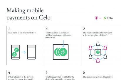 Deutsche Telekom invierte en la red de blockchain pública Celo