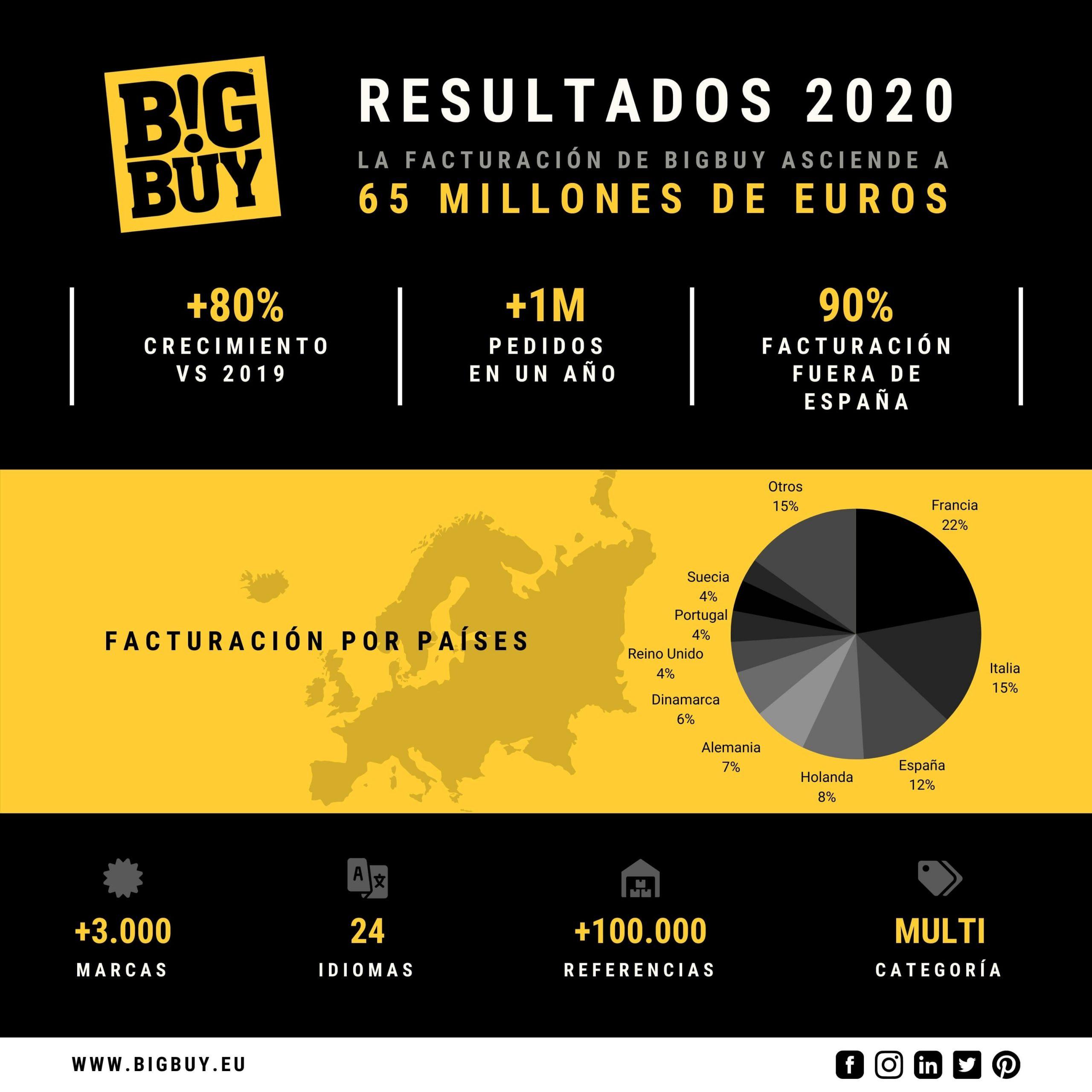 BigBuy cierra 2020 con una facturación de 65 millones de euros y factura el 90% fuera de España
