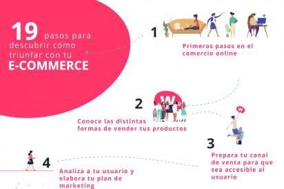 Amazon y Womenalia ofrecen un programa dirigido y gratuito de aprendizaje online para alcanzar el éxito en el comercio electrónico