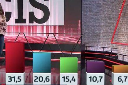 Tezanos cocina un nuevo CIS con 11 puntos de ventaja del PSOE y subida del PP