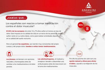 Los españoles, reacios a tomar medicación contra el dolor