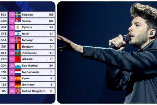 Twitter es un festival de mofas tras la nueva cantada de España en Eurovisión con Blas Cantó