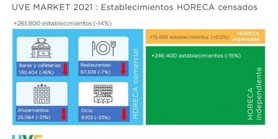 El mercado horeca comercial sitúa en un -14% el número de establecimientos