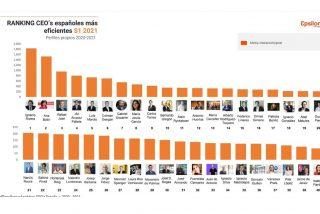 Los CEOs de las empresas españolas apuestan fuerte por Linkedin