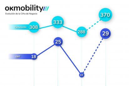 OK Mobility supera en el primer semestre los niveles de facturación y de rentabilidad prepandemia