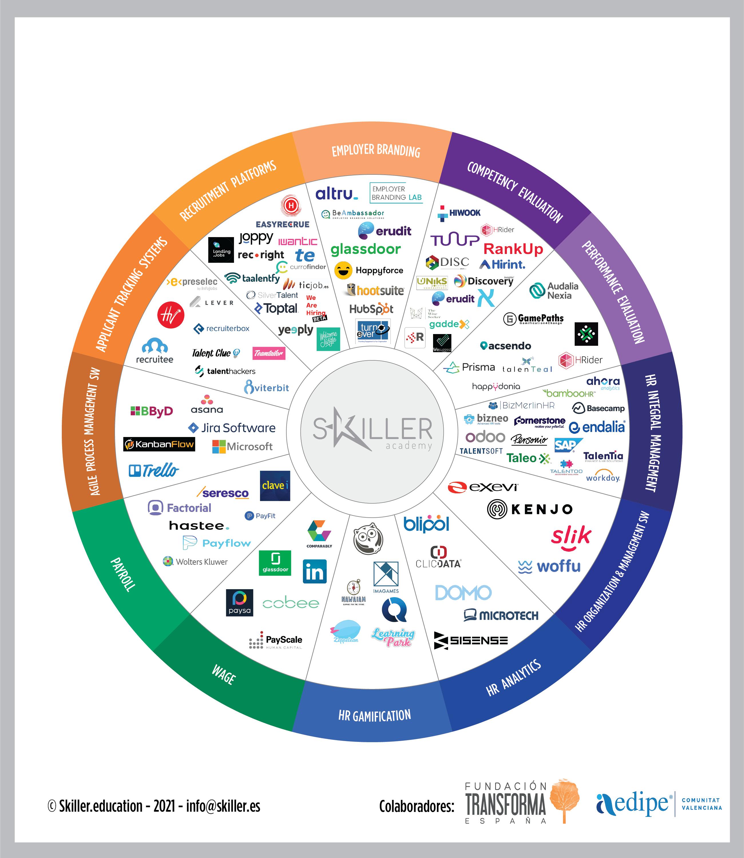 Las startups que revolucionan la gestión de talento en España