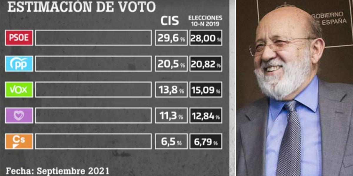La última broma macabra del CIS Tezanos: lleva al PSOE hasta al 30% en pleno desbocamiento del precio de la luz